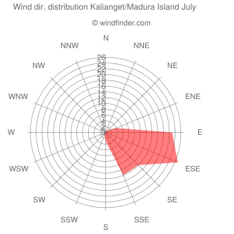 Wind direction distribution Kalianget/Madura Island July