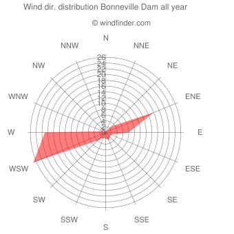 Annual wind direction distribution Bonneville Dam
