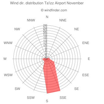 Wind direction distribution Ta'izz Airport November
