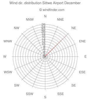 Wind direction distribution Sittwe Airport December