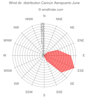Wind direction distribution Cancún Aeropuerto June