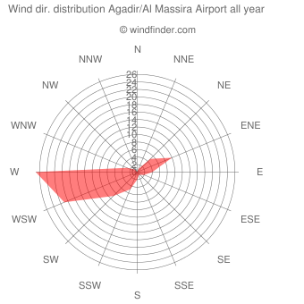 Annual wind direction distribution Agadir/Al Massira Airport