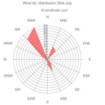 Wind direction distribution Ələt July