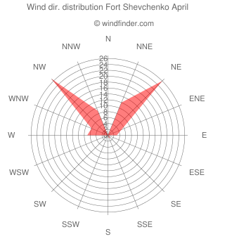 Wind direction distribution Fort Shevchenko April