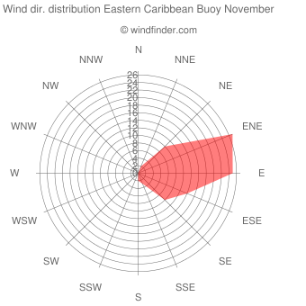 Wind direction distribution Eastern Caribbean Buoy November