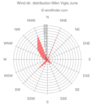 Wind direction distribution Mikri Vigla June