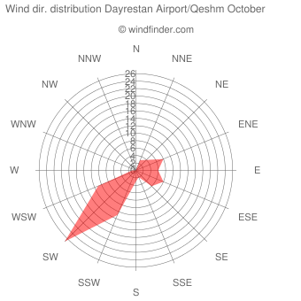 Wind direction distribution Dayrestan Airport/Qeshm October