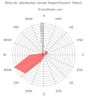 Wind direction distribution Jinnah Airport/Karachi  March