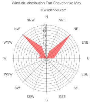 Wind direction distribution Fort Shevchenko May