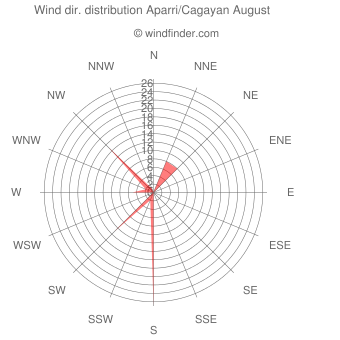 Wind direction distribution Aparri/Cagayan August