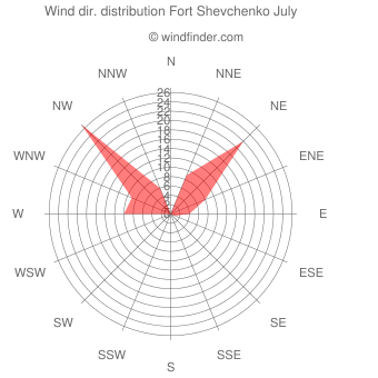 Wind direction distribution Fort Shevchenko July
