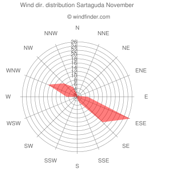 Wind direction distribution Sartaguda November