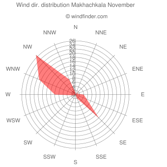 Wind direction distribution Makhachkala November