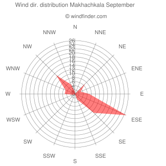 Wind direction distribution Makhachkala September