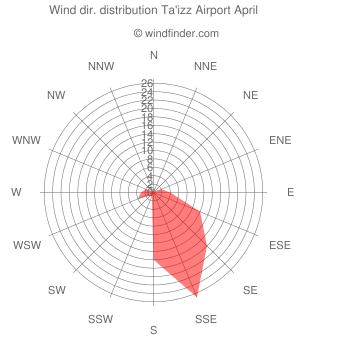 Wind direction distribution Ta'izz Airport April