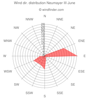 Wind direction distribution Neumayer III June
