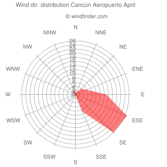Wind direction distribution Cancún Aeropuerto April