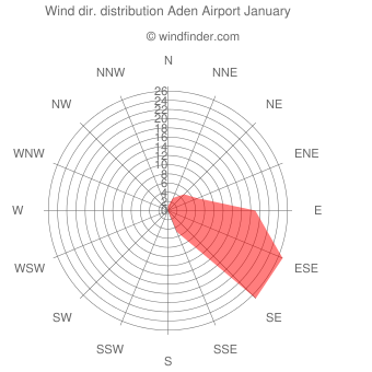 Wind direction distribution Aden Airport January