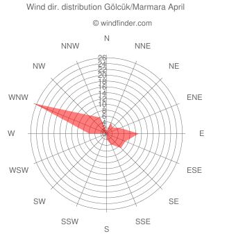 Wind direction distribution Gölcük/Marmara April