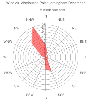 Wind direction distribution Point Jerningham December