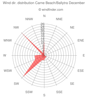 Wind direction distribution Carne Beach/Ballytra December