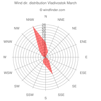 Wind direction distribution Vladivostok March