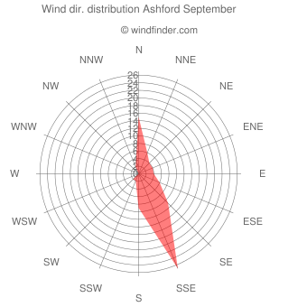 Wind direction distribution Ashford September