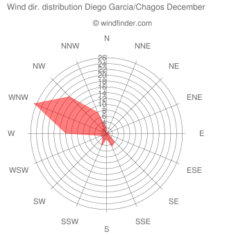Wind direction distribution Diego Garcia/Chagos December