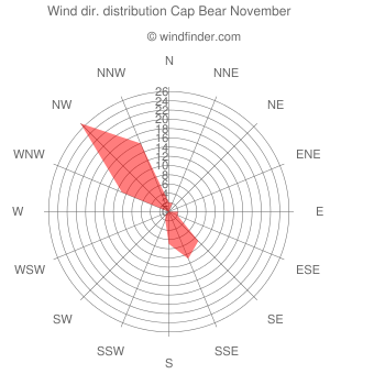 Wind direction distribution Cap Bear November