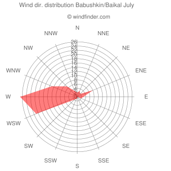 Wind direction distribution Babushkin/Baikal July