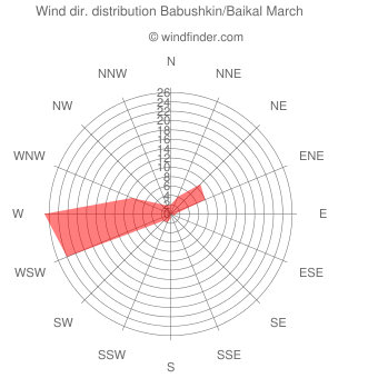 Wind direction distribution Babushkin/Baikal March