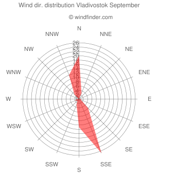 Wind direction distribution Vladivostok September