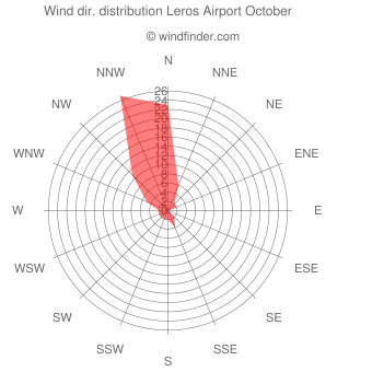 Wind direction distribution Leros Airport October