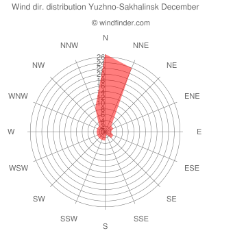 Wind direction distribution Yuzhno-Sakhalinsk December