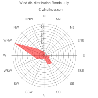 Wind direction distribution Ronda July