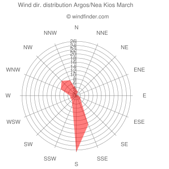 Wind direction distribution Argos/Nea Kios March