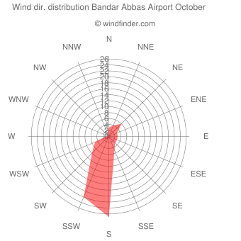 Wind direction distribution Bandar Abbas Airport October