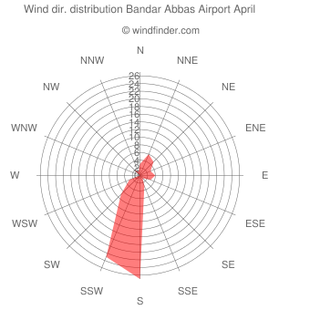 Wind direction distribution Bandar Abbas Airport April