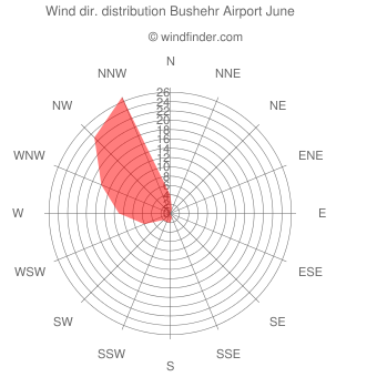 Wind direction distribution Bushehr Airport June