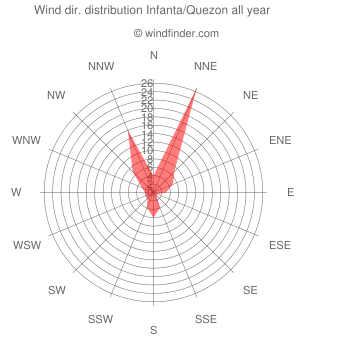 Annual wind direction distribution Infanta/Quezon