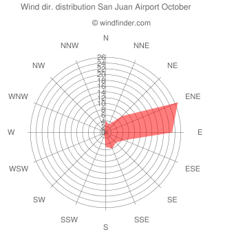 Wind direction distribution San Juan Airport October