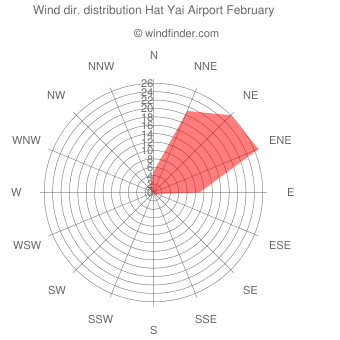 Wind direction distribution Hat Yai Airport February