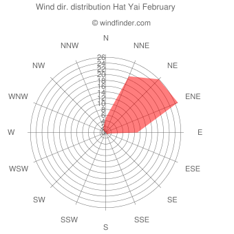 Wind direction distribution Hat Yai February