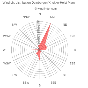 Wind direction distribution Duinbergen/Knokke-Heist March