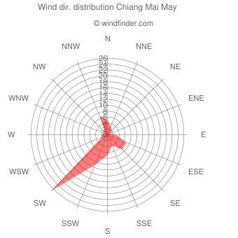 Wind direction distribution Chiang Mai May