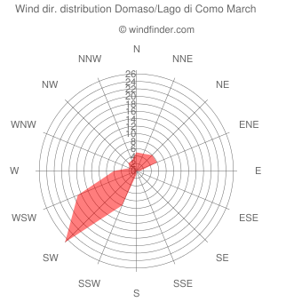 Wind direction distribution Domaso/Lago di Como March