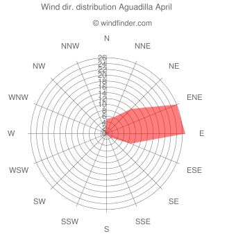 Wind direction distribution Aguadilla April