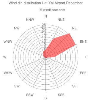 Wind direction distribution Hat Yai Airport December