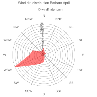 Wind direction distribution Barbate April
