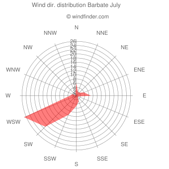 Wind direction distribution Barbate July